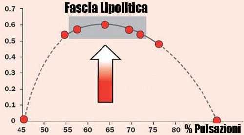 Fascia Lipolitica